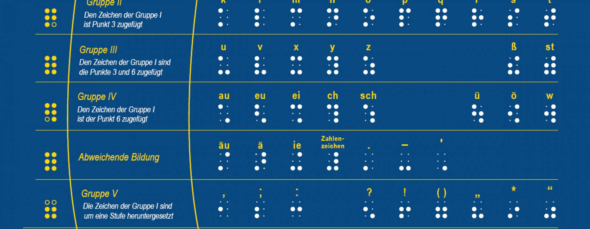 braille alphabet groß
